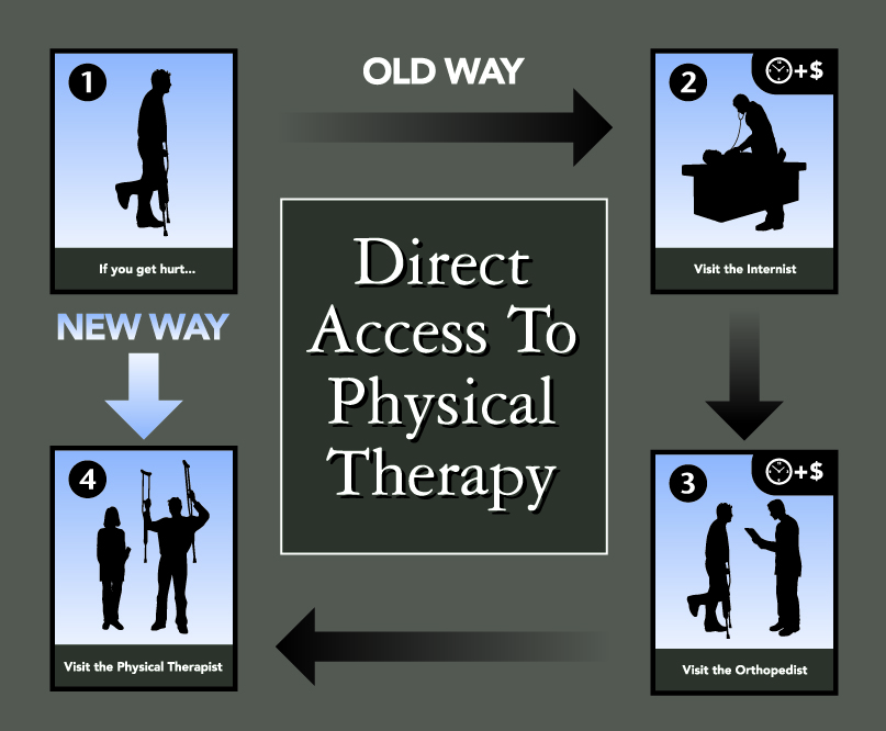 Direct Access to Physical Therapy
